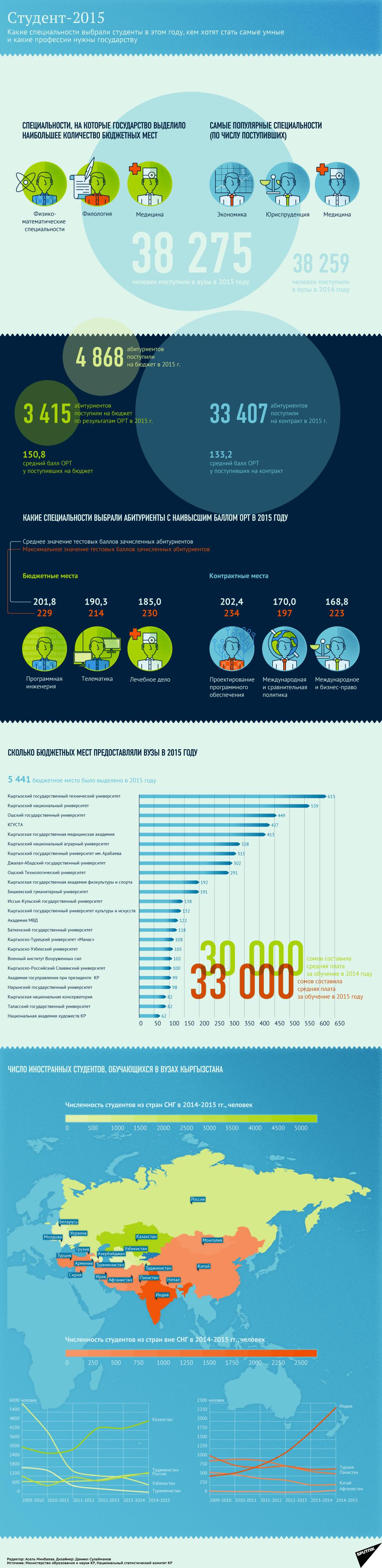 Kyrgyz student infographic 2015 sputnik.kg.png