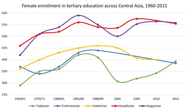 Female enrolment across Central Asia