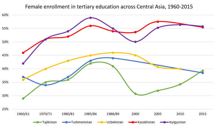 Female enrolment across Central Asia