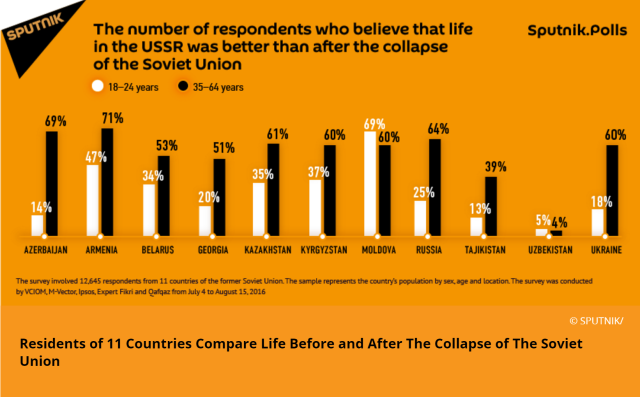 Life in USSR poll.png