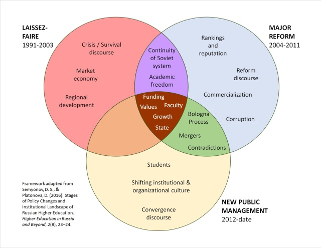 Sabzalieva_Mapping-change_Venn_Phases-of-change