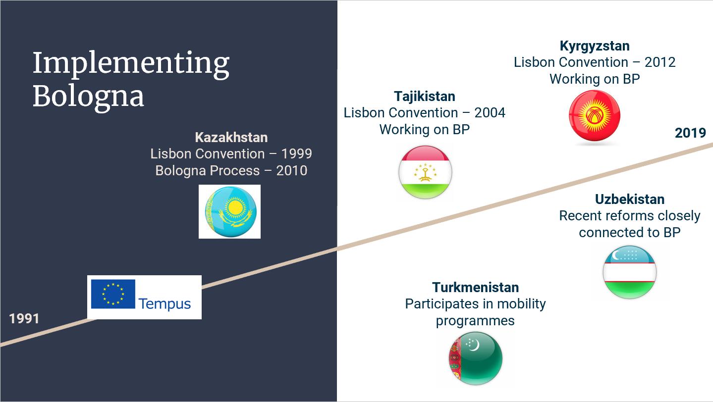 BP-Central-Asia-timeline