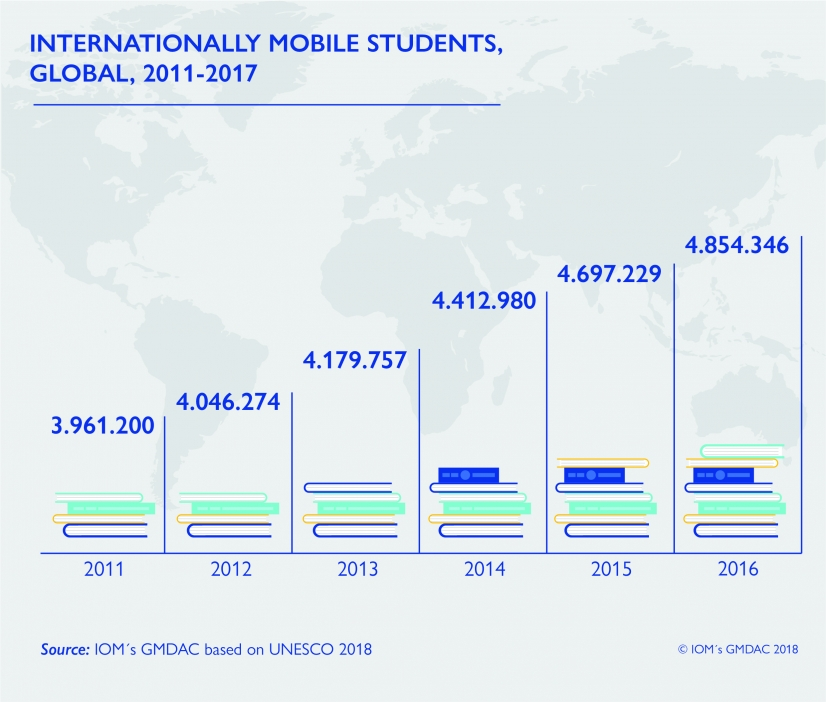 Internationally mobile students 2011-17